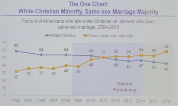 White Christian Percentage