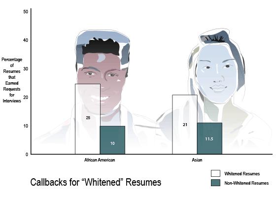 whitened-resumes-2